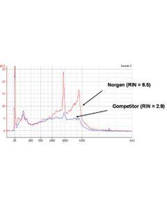 FFPE RNA (including microRNA) Purification Kit