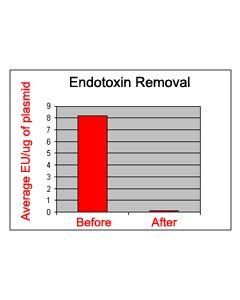 Endotoxin Removal Kit (Mini) - For DNA
