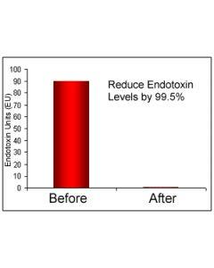 ProteoSpin Endotoxin Removal Maxi Kit