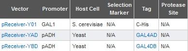 yeast omicslink vector list